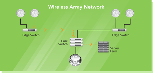 Xirrus-Diagram-Network-Arrays